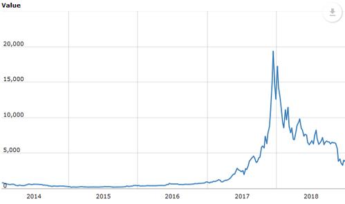 Evolution du prix du Bitcoin