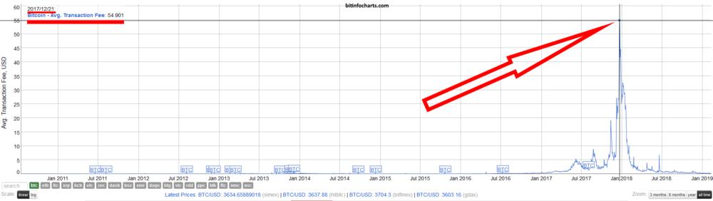 Évolution des frais de transaction du Bitcoin