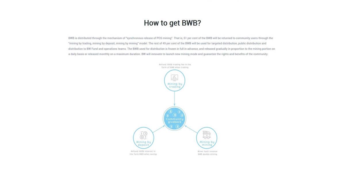 Comment recevoir des BW tokens