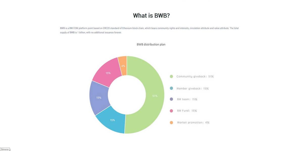 Le BWB token de BW.com