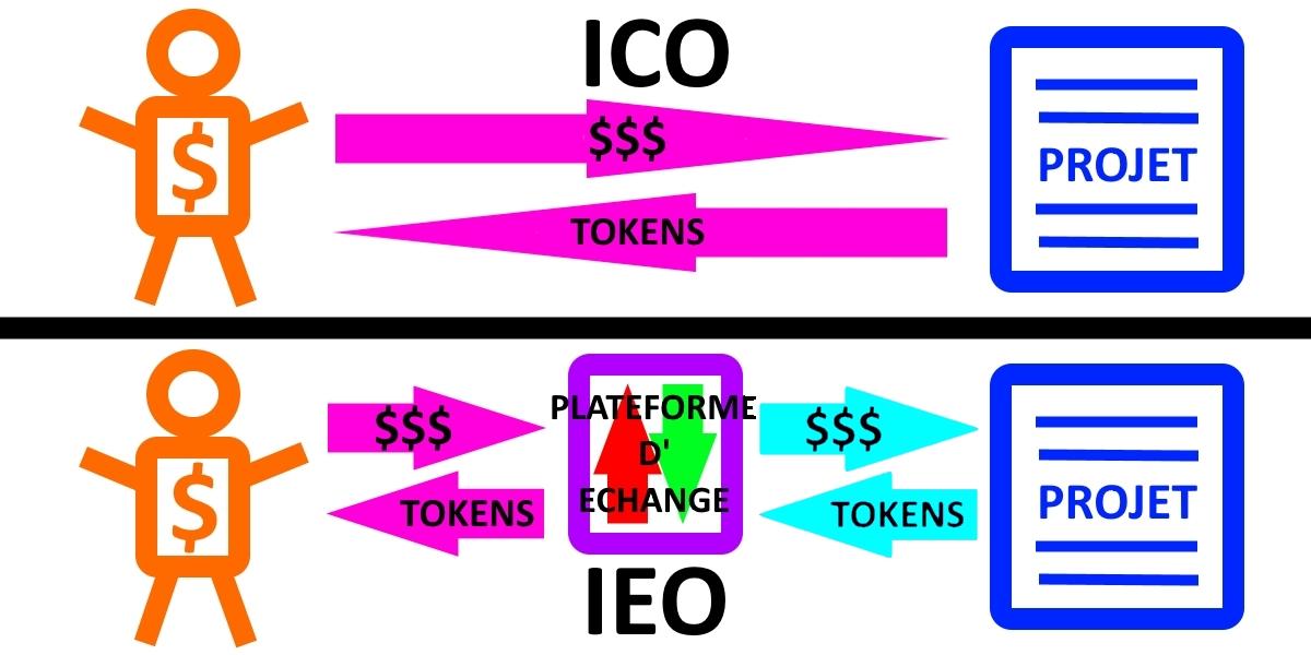 Qu est ce qu une IEO ?