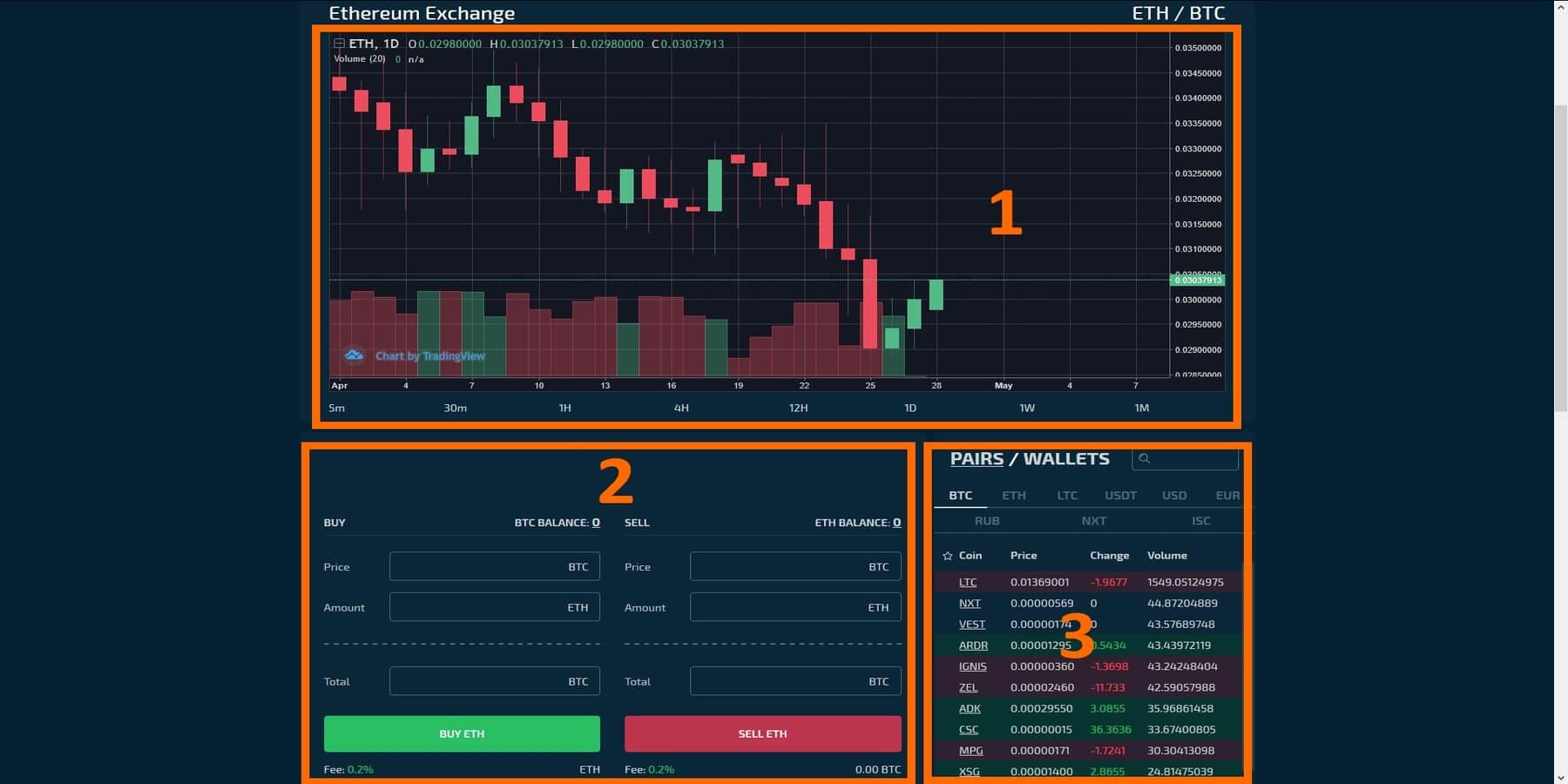 elements plateforme de trading