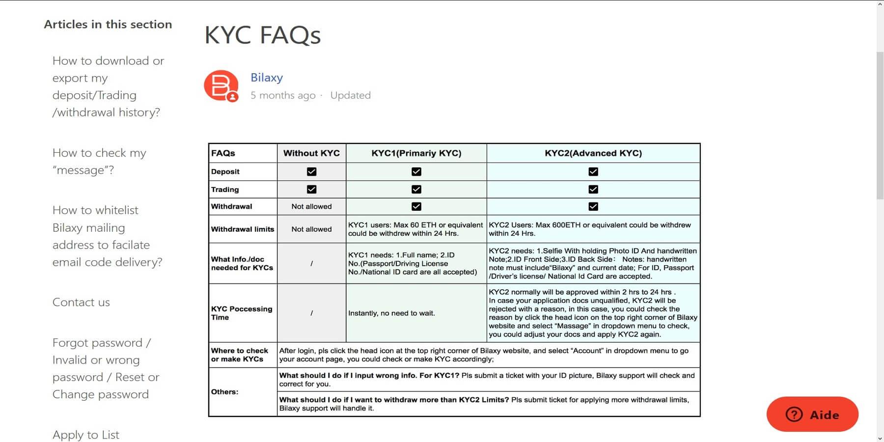 KYC détails Bilaxy