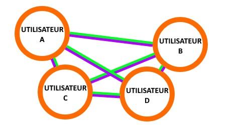 Plateformes décentralisées de cryptomonnaies
