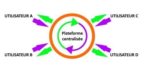 Plateformes centralisées de cryptomonnaies