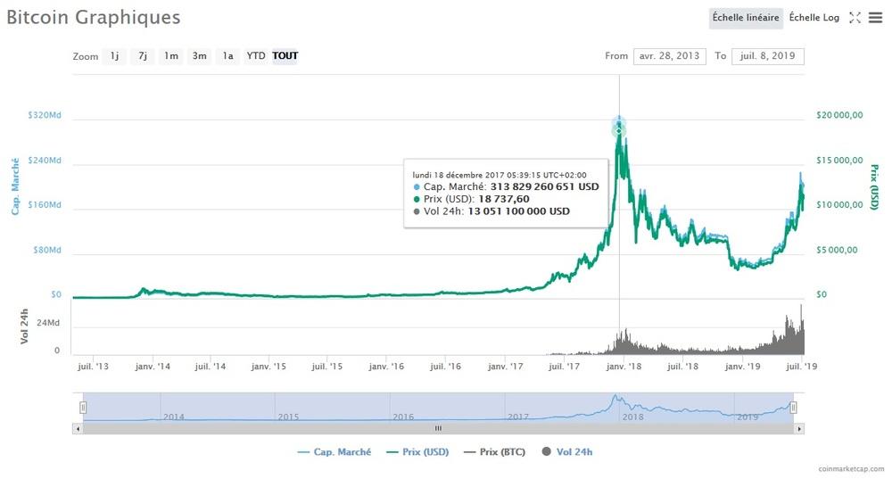 Valeur la plus haute du Bitcoin