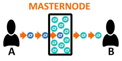 Cryptomonnaies - revenus passifs - faire tourner un masternode