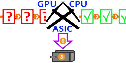 Cryptomonnaies - revenus passifs - miner des cryptomonnaies