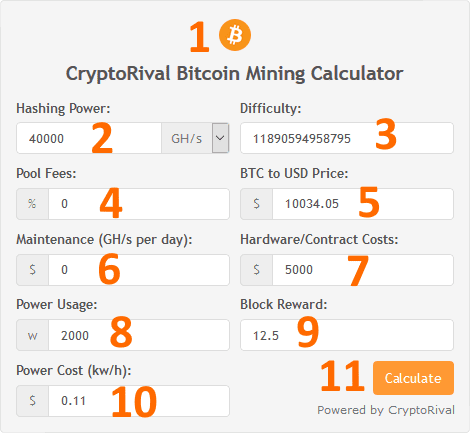 Widget profitabilité minage Bitcoin